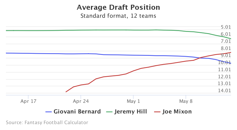 Fantasy Football ADP for Giovani Bernard, Jeremy Hill, Joe Mixon