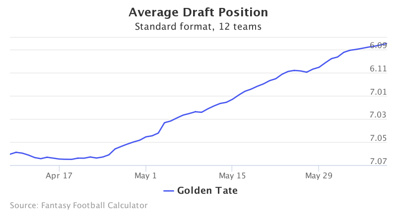 Fantasy Football ADP for Golden Tate