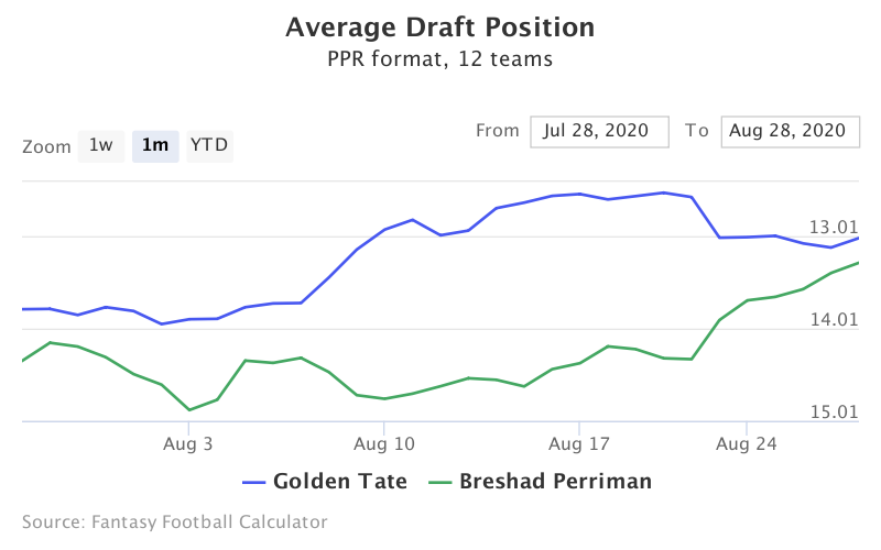 Fantasy Football ADP for Golden Tate, Breshad Perriman