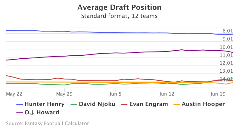Fantasy Football ADP for Hunter Henry, David Njoku, Evan Engram, Austin Hooper, O.J. Howard