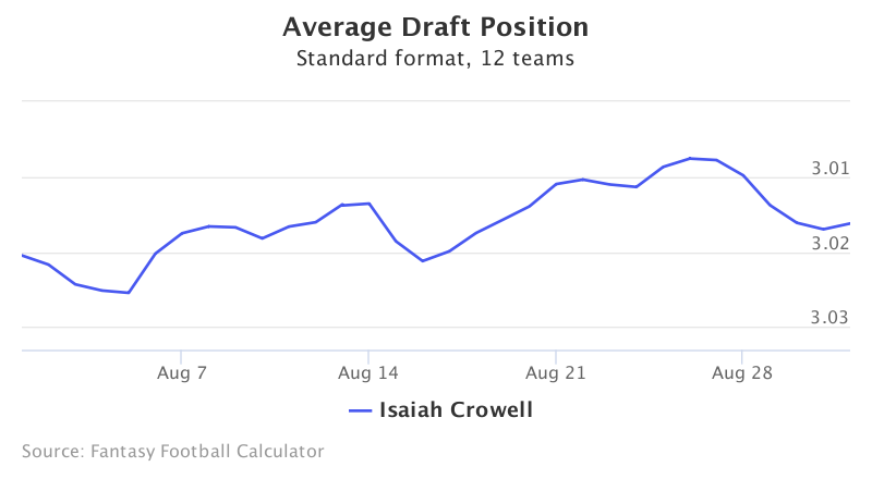 Fantasy Football ADP for Isaiah Crowell