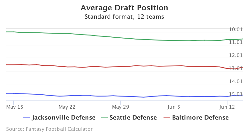 Fantasy Football ADP for Jacksonville Defense, Seattle Defense, Baltimore Defense
