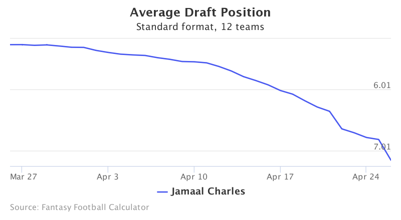 Fantasy Football ADP for Jamaal Charles