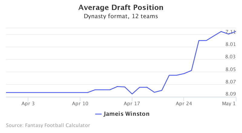 Fantasy Football ADP for Jameis Winston