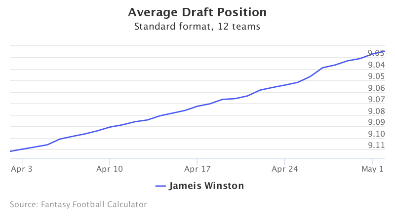 Fantasy Football ADP for Jameis Winston