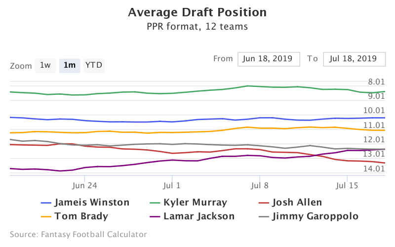 Fantasy Football ADP for Jameis Winston, Kyler Murray, Josh Allen, Tom Brady, Lamar Jackson, Jimmy Garoppolo