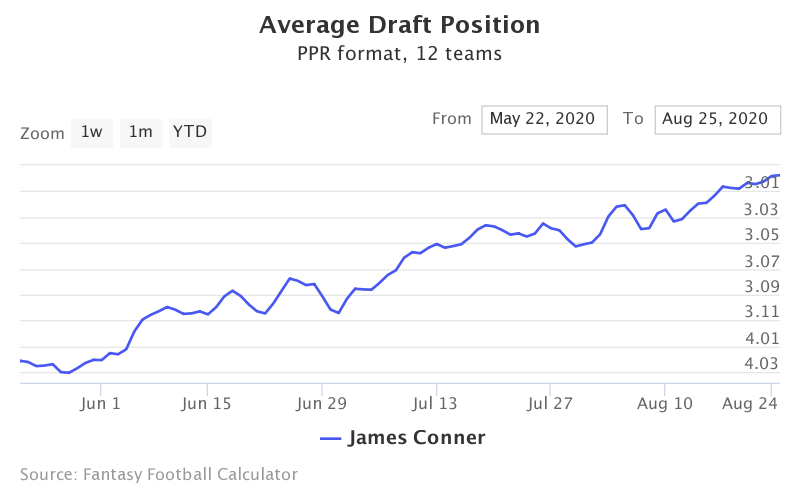 Fantasy Football ADP for James Conner