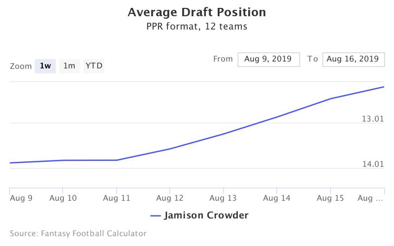 Fantasy Football ADP for Jamison Crowder