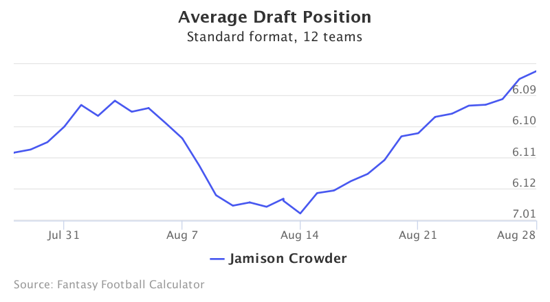 Fantasy Football ADP for Jamison Crowder