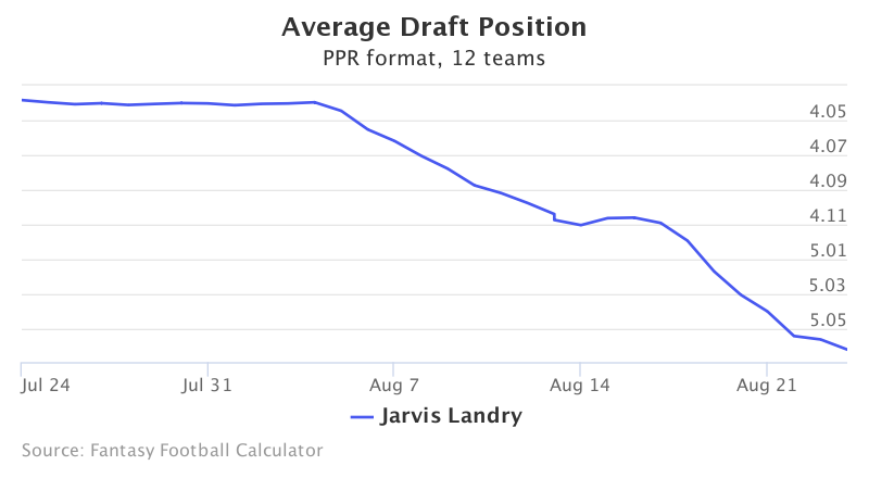 Fantasy Football ADP for Jarvis Landry