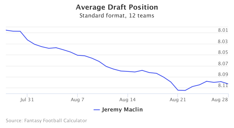 Fantasy Football ADP for Jeremy Maclin