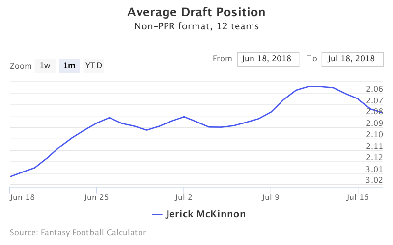Fantasy Football ADP for Jerick McKinnon