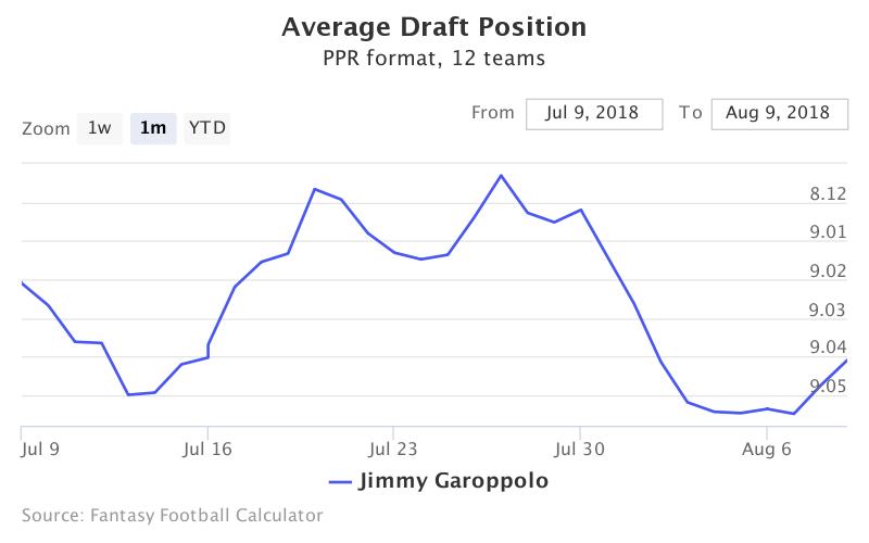 Fantasy Football ADP for Jimmy Garoppolo