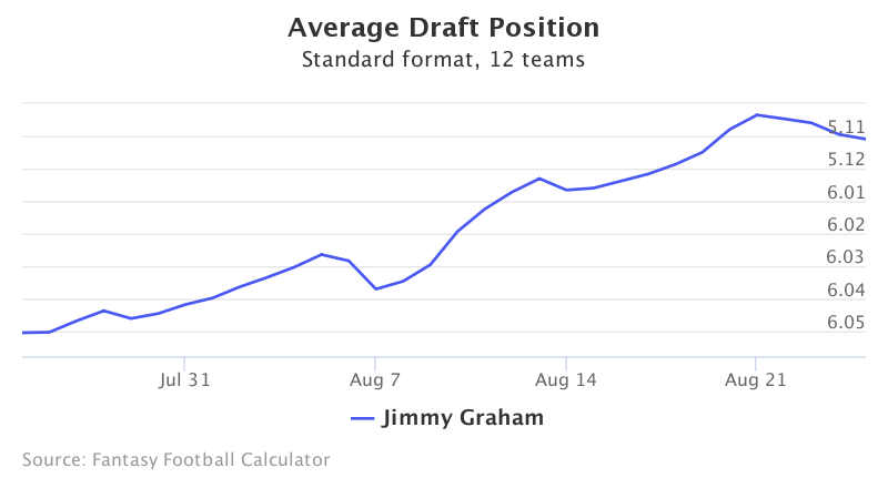 Fantasy Football ADP for Jimmy Graham