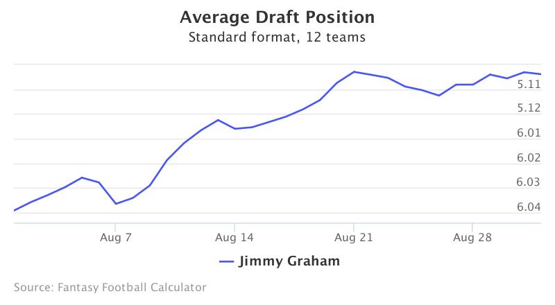 Fantasy Football ADP for Jimmy Graham
