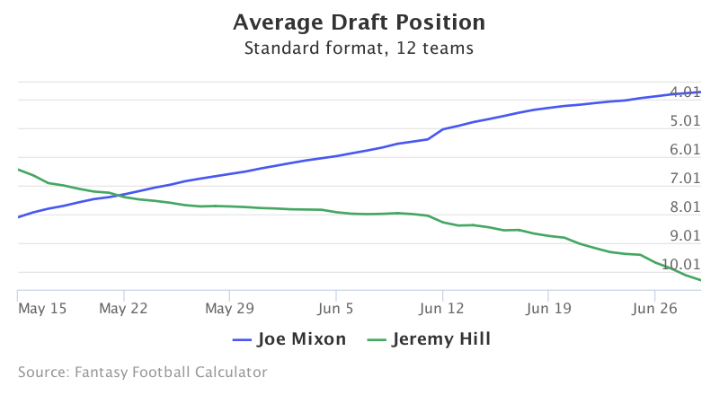 Fantasy Football ADP for <a href=