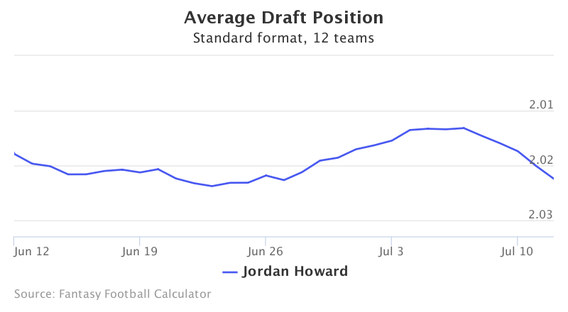 Fantasy Football ADP for Jordan Howard