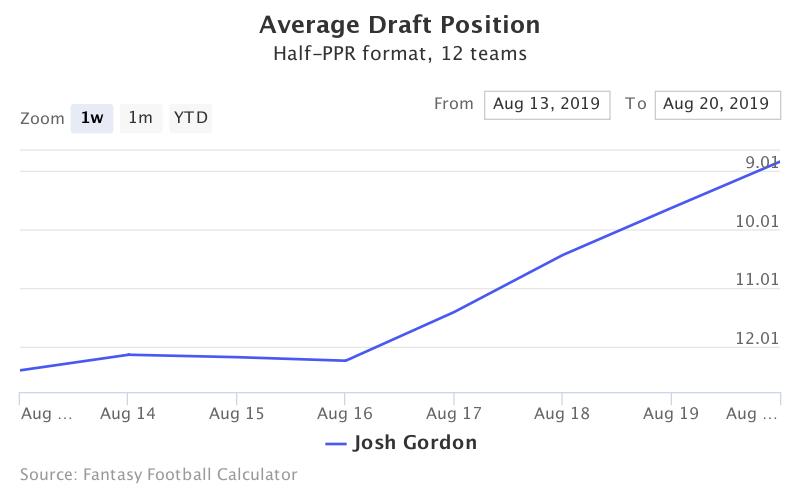 Fantasy Football ADP for Josh Gordon