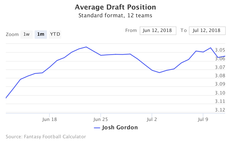 Fantasy Football ADP for Josh Gordon