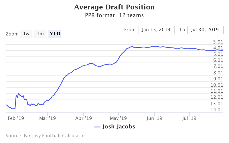 Fantasy Football ADP for Josh Jacobs