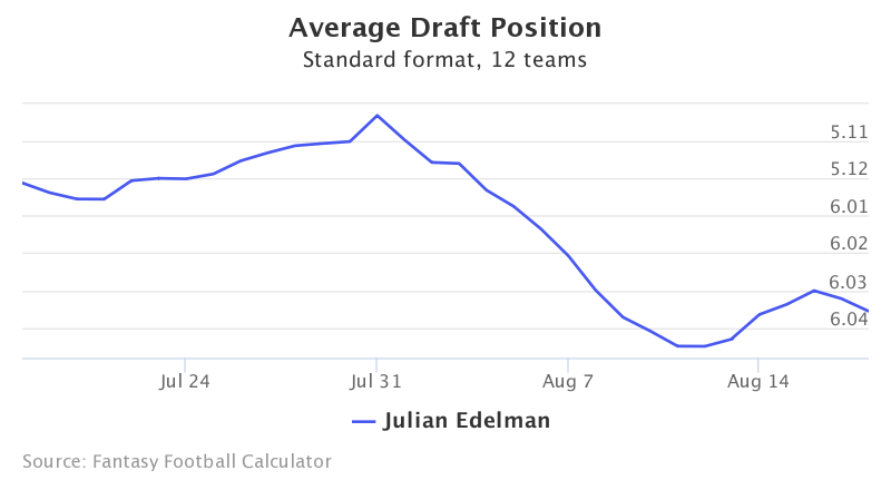 Fantasy Football ADP for Julian Edelman