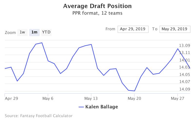 Fantasy Football ADP for Kalen Ballage