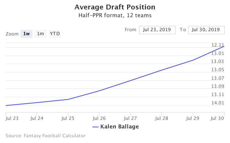 Fantasy Football ADP for Kalen Ballage