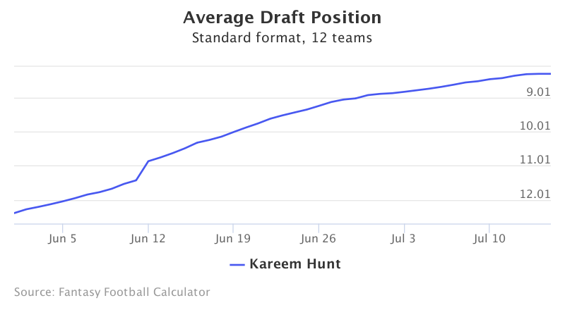 Fantasy Football ADP for Kareem Hunt