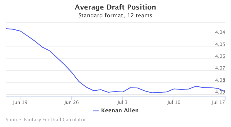 Fantasy Football ADP for Keenan Allen