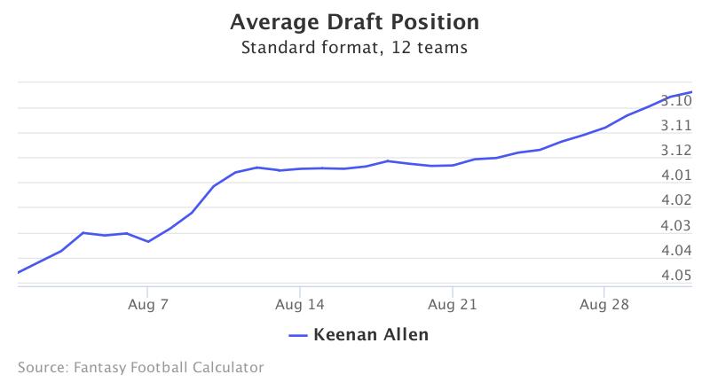 Fantasy Football ADP for Keenan Allen