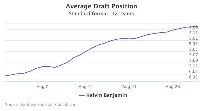 Fantasy Football ADP for Kelvin Benjamin
