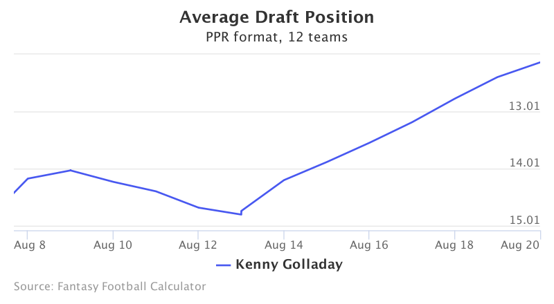 Fantasy Football ADP for Kenny Golladay