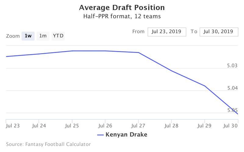 Fantasy Football ADP for Kenyan Drake