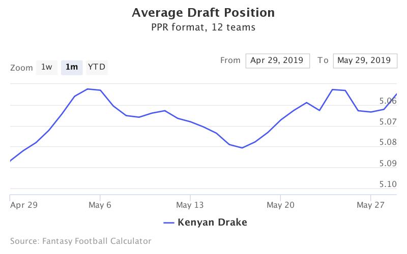 Fantasy Football ADP for Kenyan Drake