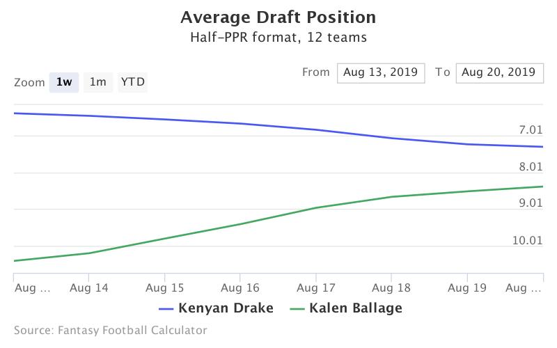 Fantasy Football ADP for Kenyan Drake, Kalen Ballage