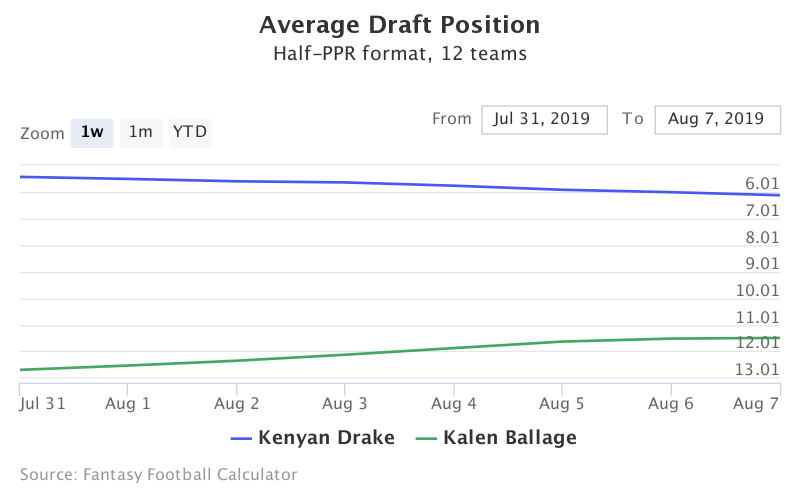 Fantasy Football ADP for Kenyan Drake, Kalen Ballage