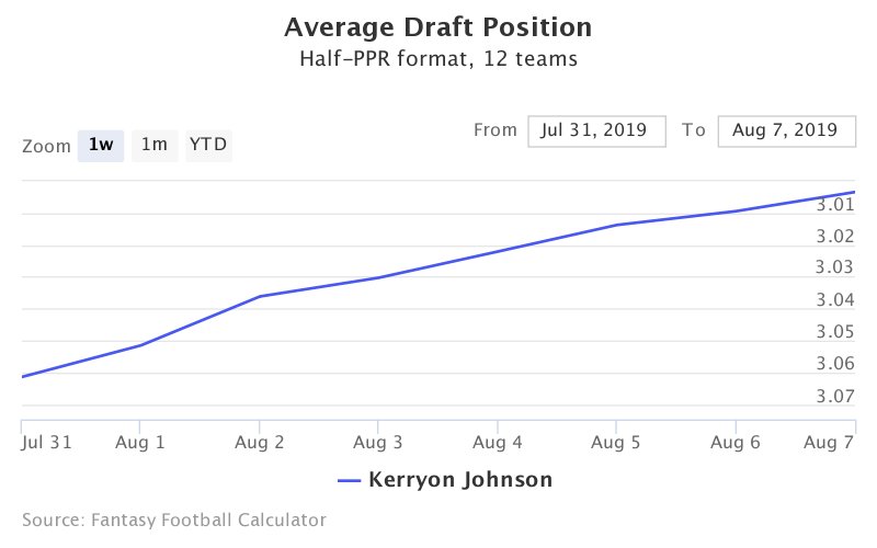 Fantasy Football ADP for Kerryon Johnson