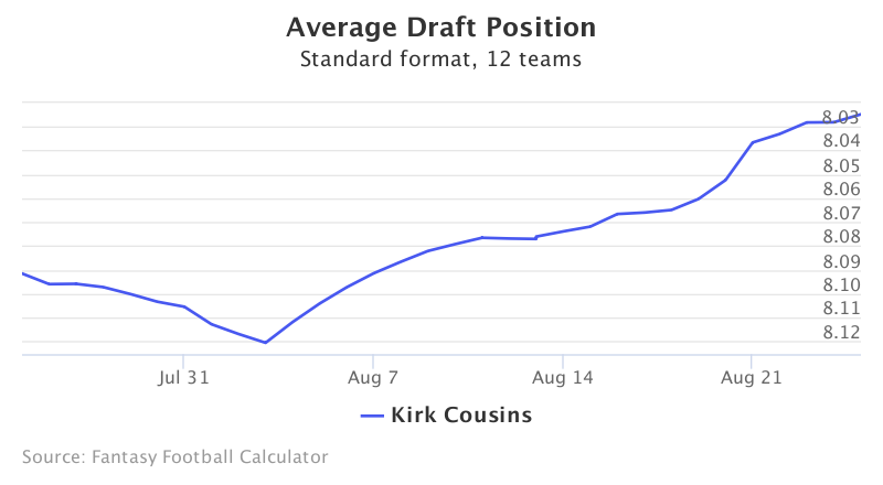 Fantasy Football ADP for Kirk Cousins