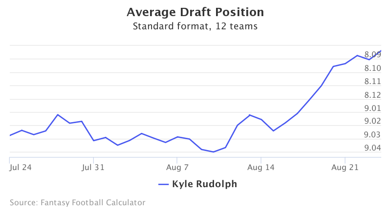 Fantasy Football ADP for Kyle Rudolph