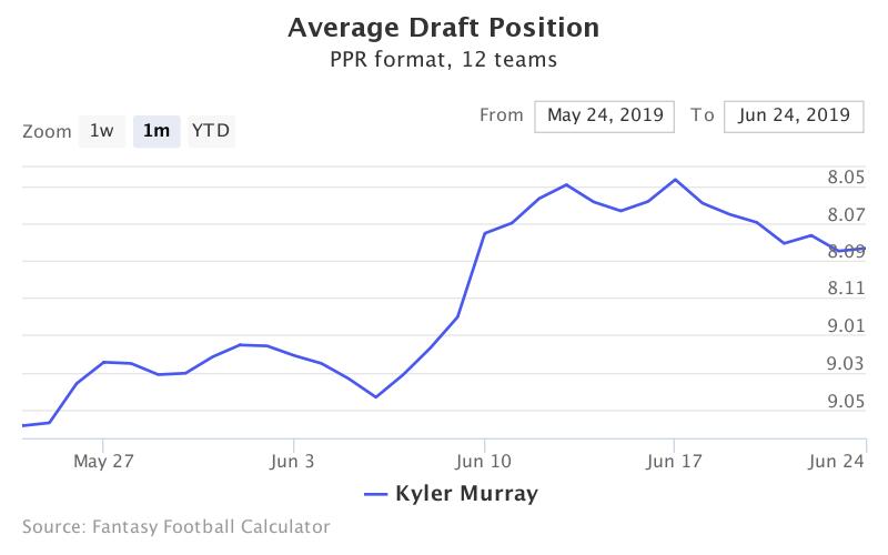 Fantasy Football ADP for Kyler Murray