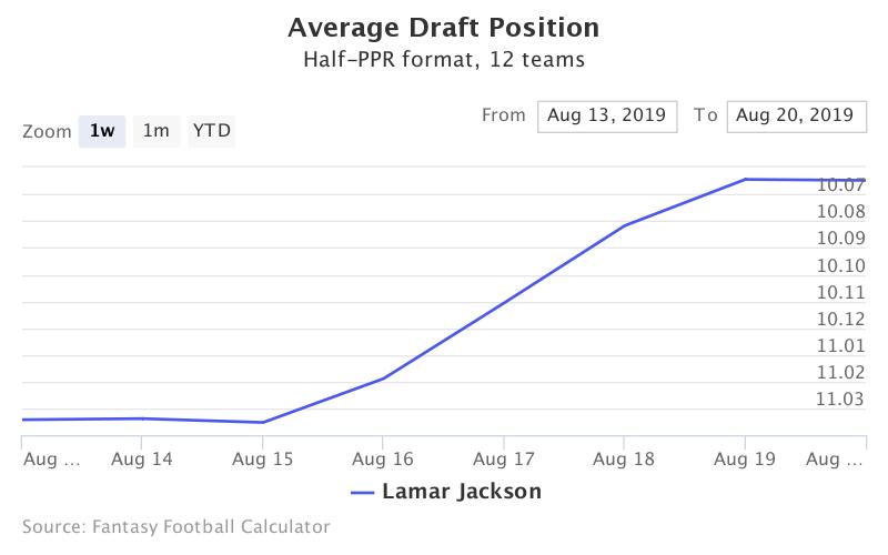 Fantasy Football ADP for Lamar Jackson