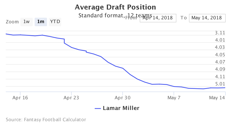 Fantasy Football ADP for Lamar  Miller