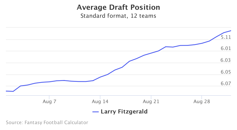Fantasy Football ADP for Larry Fitzgerald