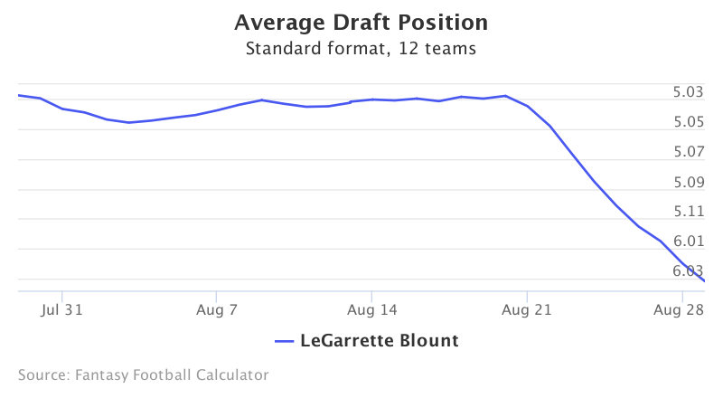 Fantasy Football ADP for LeGarrette Blount
