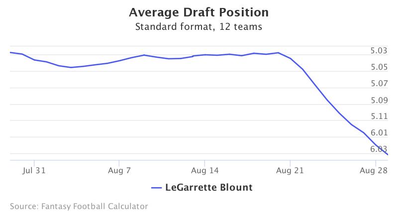 Fantasy Football ADP for LeGarrette Blount