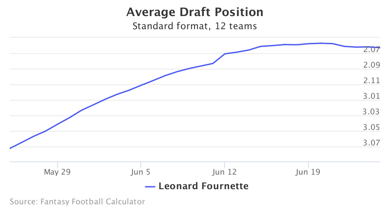 Fantasy Football ADP for Leonard Fournette