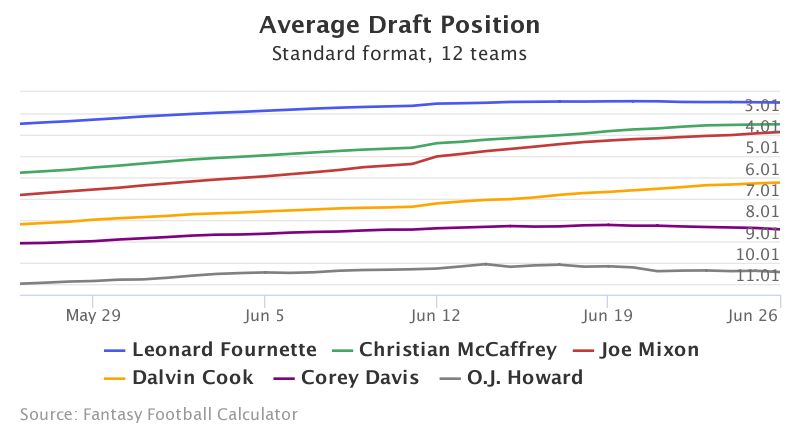Fantasy Football ADP for Leonard Fournette, Christian McCaffrey, Joe Mixon, Dalvin Cook, Corey Davis, O.J. Howard