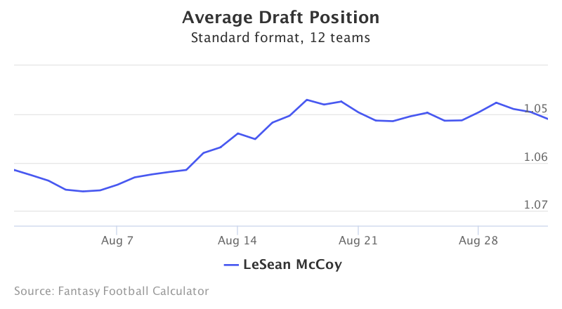 Fantasy Football ADP for LeSean McCoy