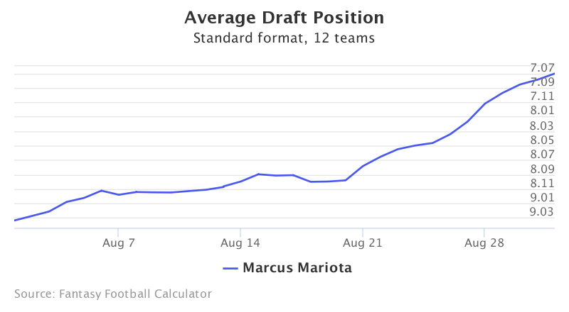 Fantasy Football ADP for Marcus Mariota