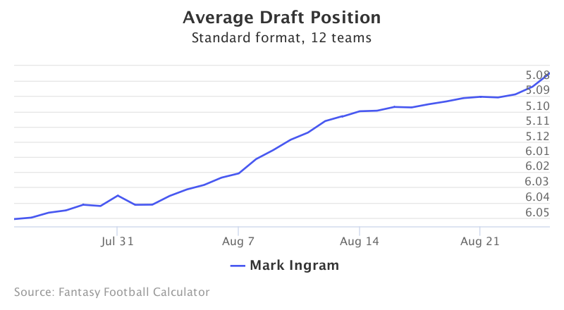 Fantasy Football ADP for Mark Ingram